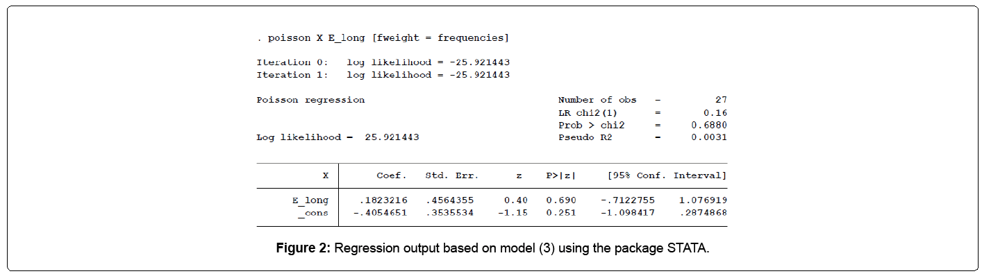 biometrics-biostatistics-regression-output-stata