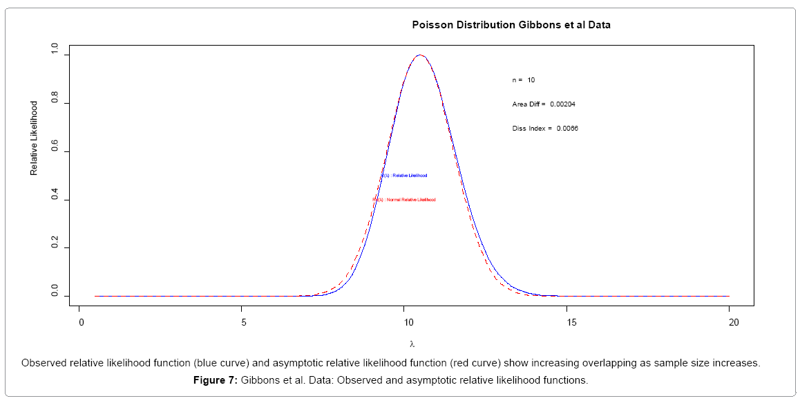 biometrics-biostatistics-relative-likelihood-functions