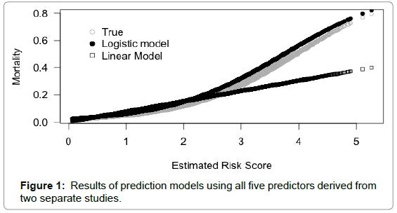 biometrics-biostatistics-results-five-predictors