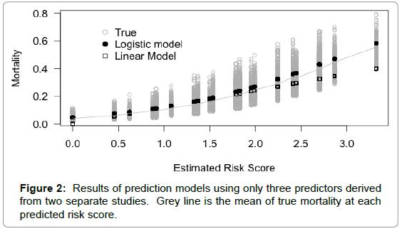 biometrics-biostatistics-results-three-predictors