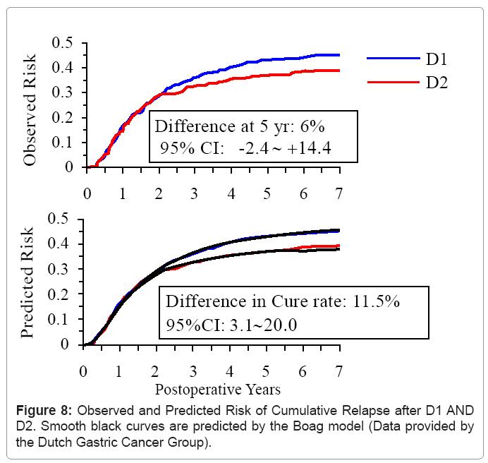 biometrics-biostatistics-risk-cumulative-relapse