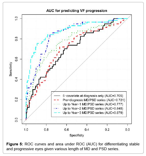 biometrics-biostatistics-roc-curves
