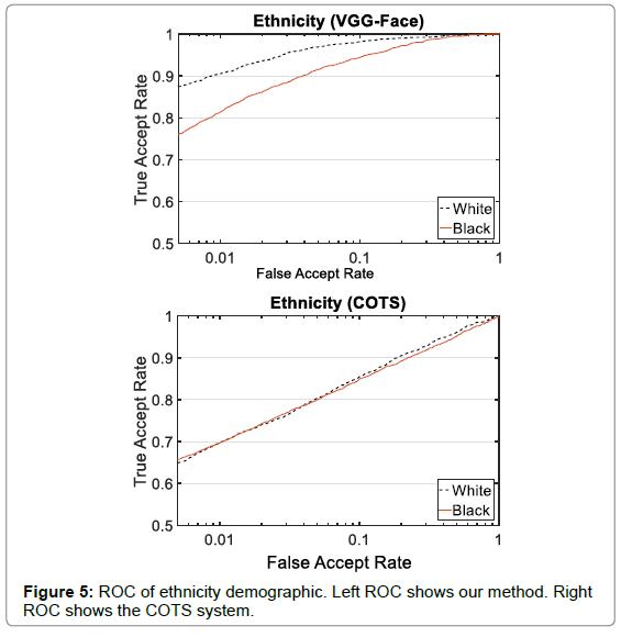 biometrics-biostatistics-roc-ethnicity-demographic