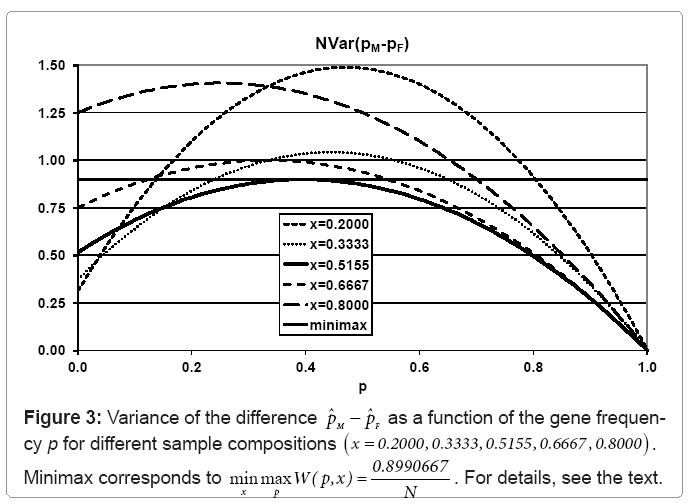 biometrics-biostatistics-sample-compositions