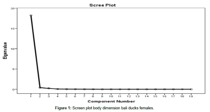 biometrics-biostatistics-screen-plot-body