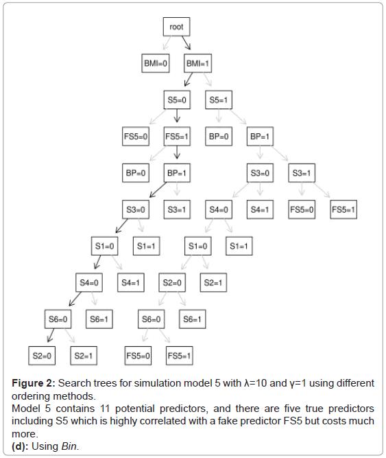 biometrics-biostatistics-search-trees-bin