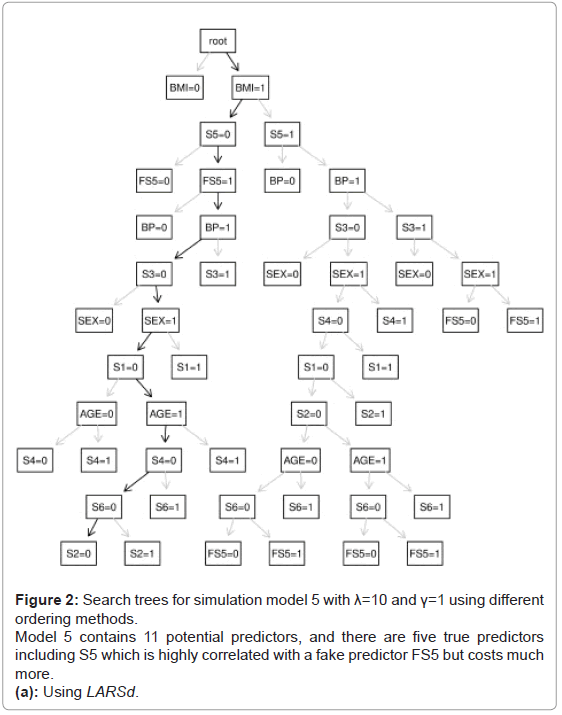 biometrics-biostatistics-search-trees-larsd