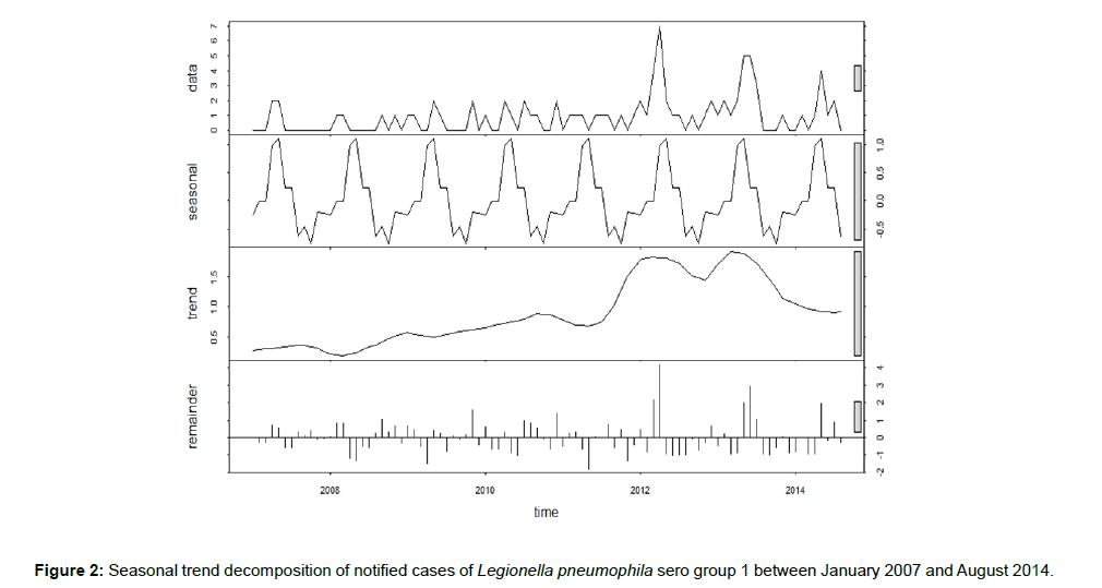 biometrics-biostatistics-seasonal-trend