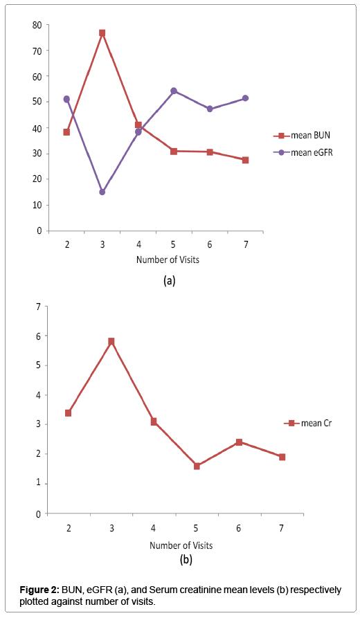 biometrics-biostatistics-serum-creatinine-mean-levels
