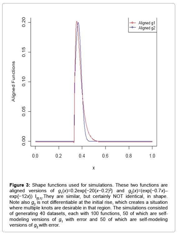 biometrics-biostatistics-shape-functions
