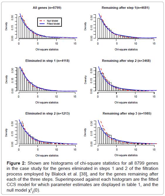 biometrics-biostatistics-shown-histograms