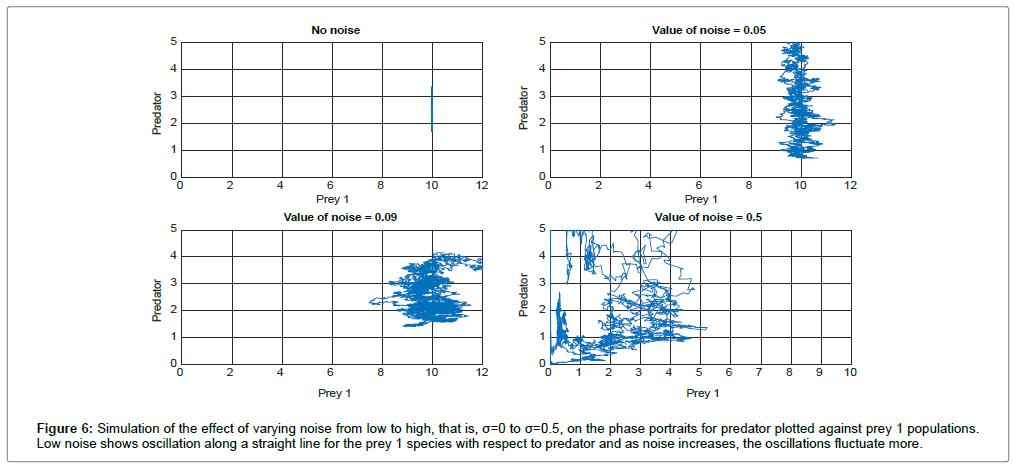 biometrics-biostatistics-simulation-prey-1-populations