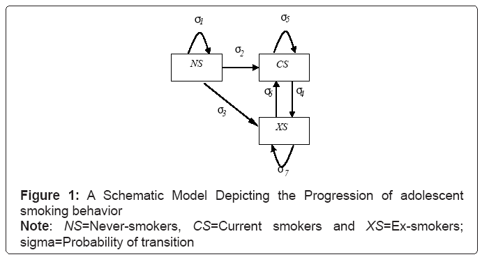 biometrics-biostatistics-smoking-behavior