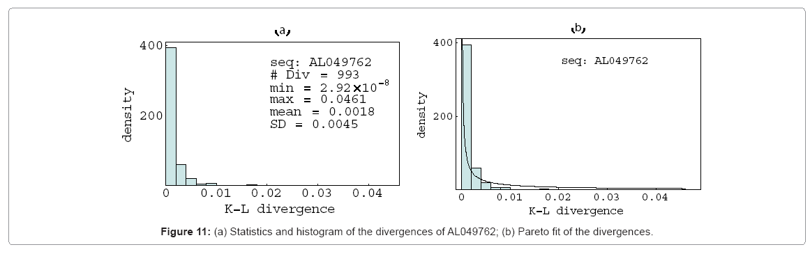 biometrics-biostatistics-statistics-and-histogram