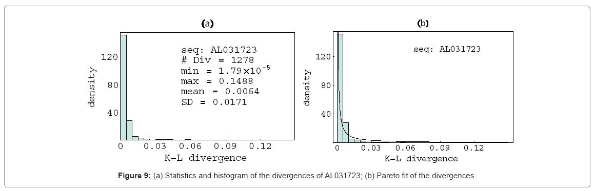 biometrics-biostatistics-statistics-histogram-divergences
