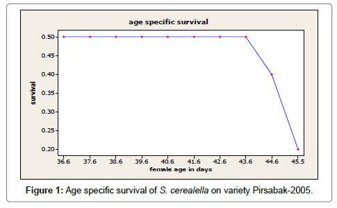 biometrics-biostatistics-survival