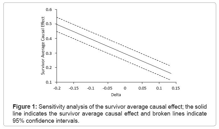 biometrics-biostatistics-survivor-average