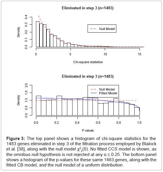 biometrics-biostatistics-the-top-panel