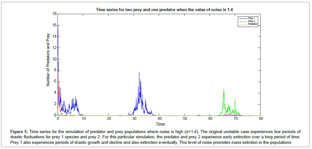 biometrics-biostatistics-time-series-noise-high