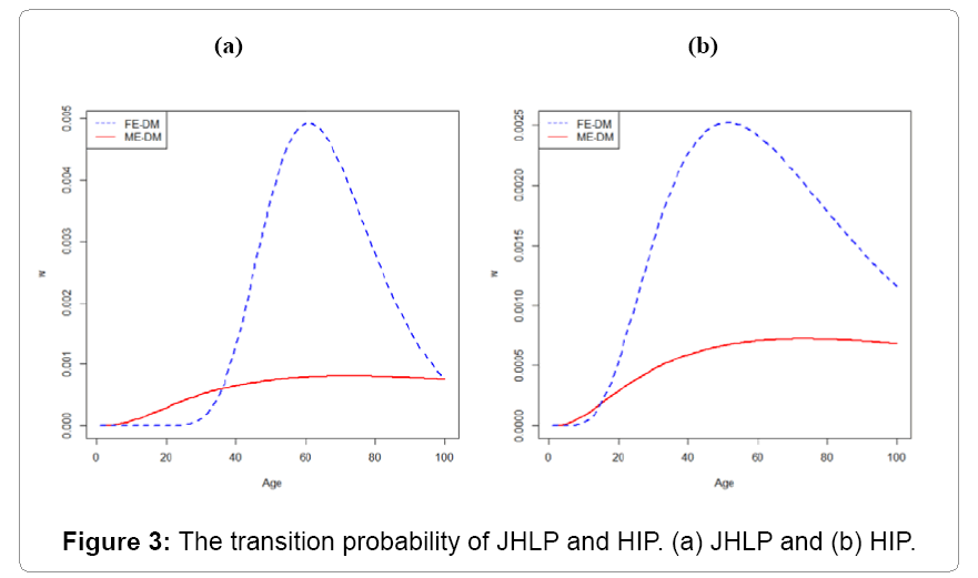 biometrics-biostatistics-transition-probability-jhlp-and-hip