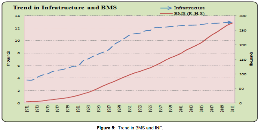 biometrics-biostatistics-trend-bms-inf