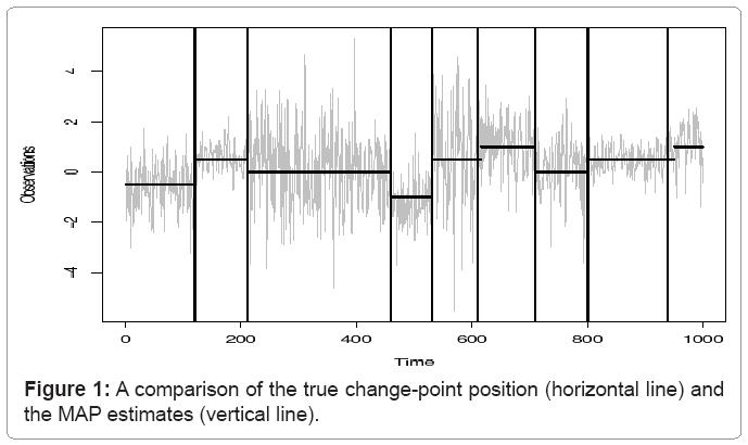 biometrics-biostatistics-true-change-point