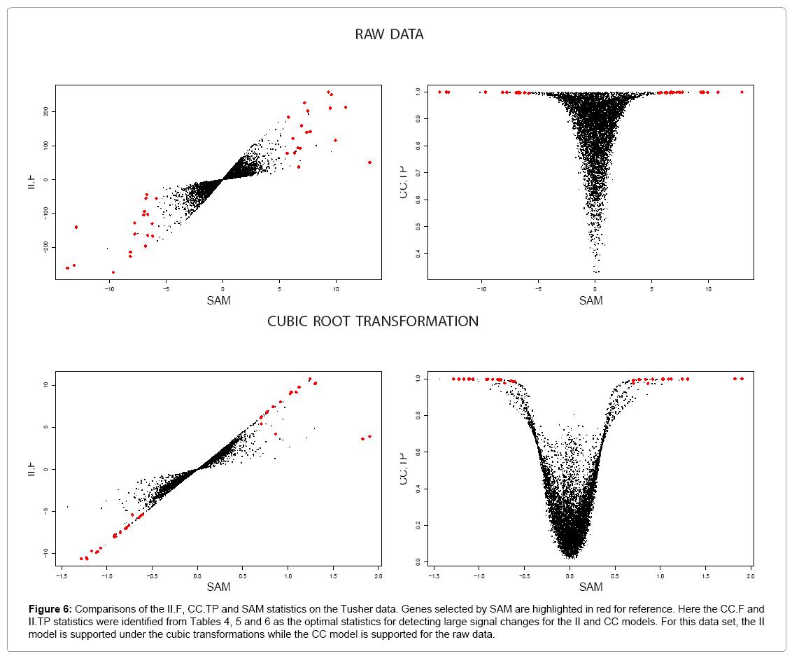biometrics-biostatistics-tusher-data