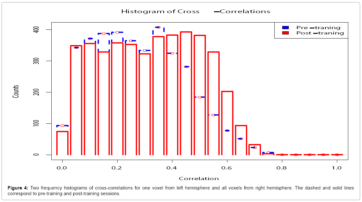 Statistical Analysis of Large Cross-Covariance and Cross