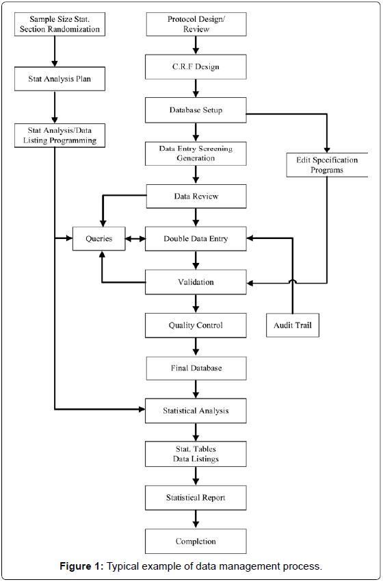 biometrics-biostatistics-typical-example-data