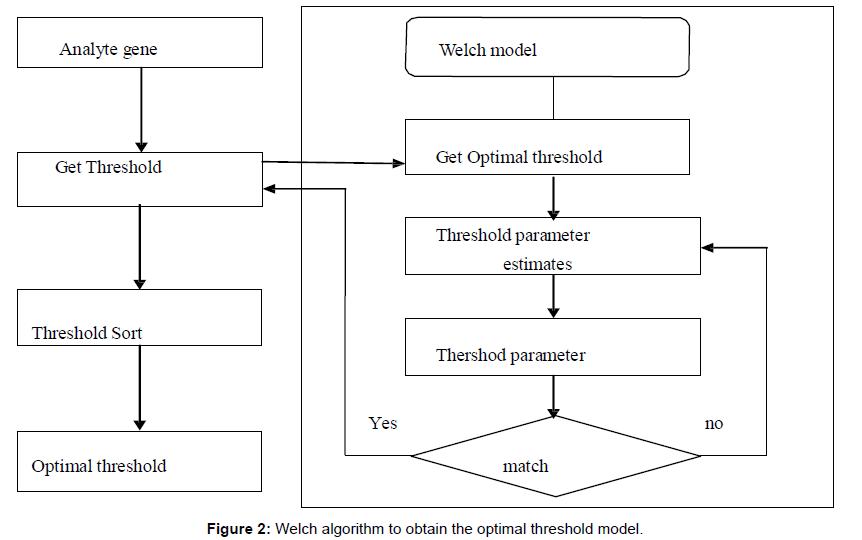 biometrics-biostatistics-welch-algorithm-obtain