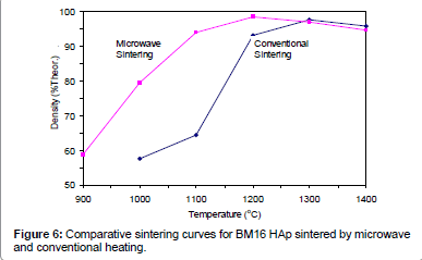 biomimetics-biomaterials-Comparative-sintering-curves
