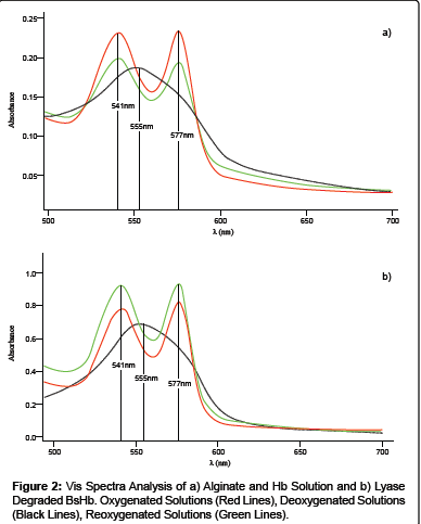 biomimetics-biomaterials-Vis-Spectra-Analysis