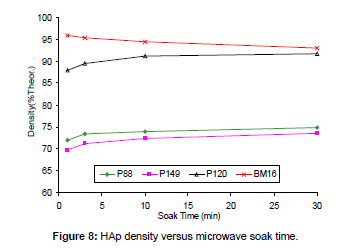biomimetics-biomaterials-density-versus-microwave