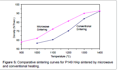 biomimetics-biomaterials-sintering-curves