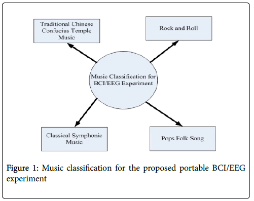 biomusical-engineering-music-classification-proposed