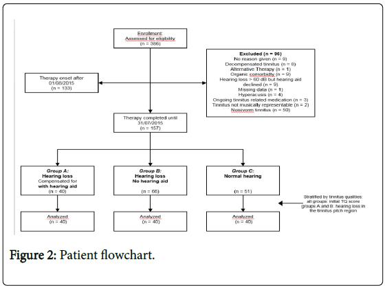biomusical-engineering-patient-flowchart