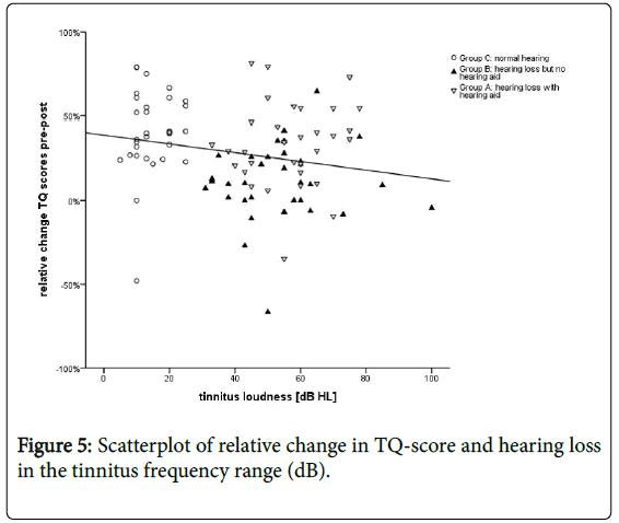 biomusical-engineering-scatterplot-tq-scores