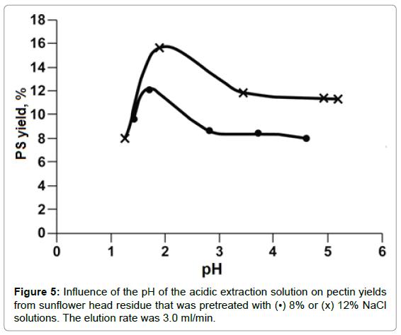 biopolymers-research-pectin-yields