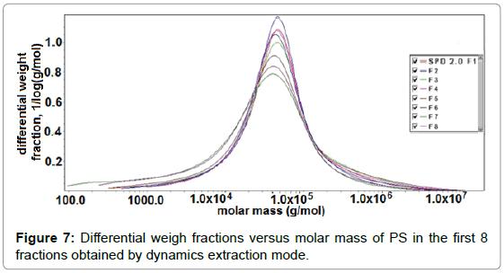 biopolymers-research-versus-molar