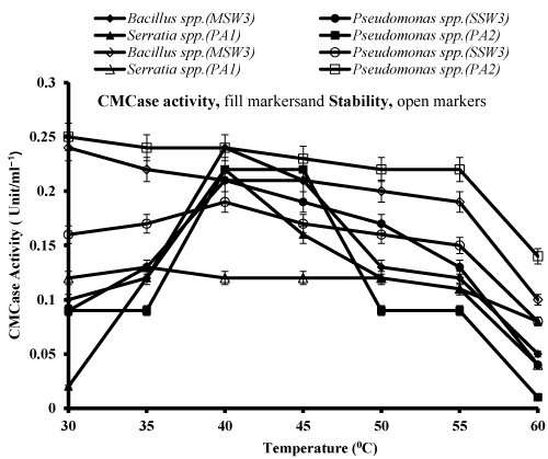 screening of cellulase Were conducted for screening of various nutrients for cellulase production and results are mentioned in table 2 from this experiment the response obtained.