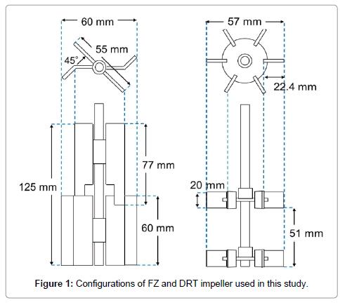 bioprocessing-biotechniques-Configurations-FZ-DRT-impeller