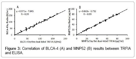 bioprocessing-biotechniques-Correlation-BLCA