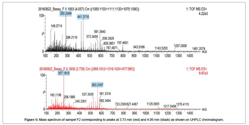 bioprocessing-biotechniques-Mass-spectrum-sampel