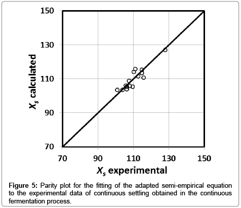 Résultats de recherche d'images pour « plot experimental calculated parity »