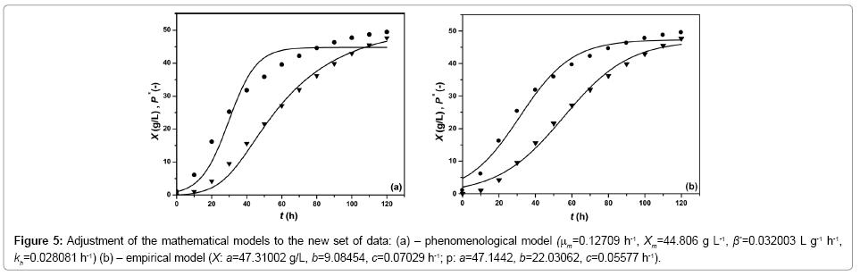 bioprocessing-biotechniques-empirical-sigmoidal