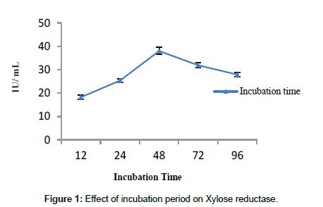 bioprocessing-biotechniques-incubation-period