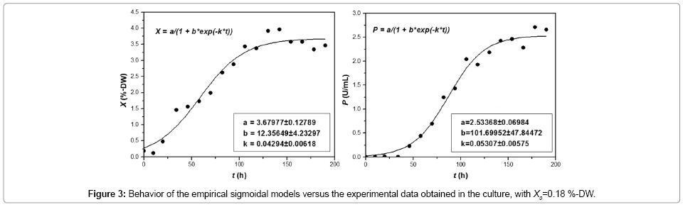 bioprocessing-biotechniques-sigmoidal-models