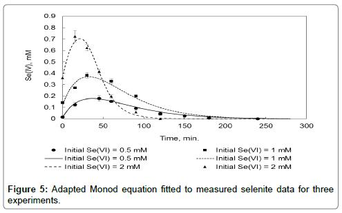 bioremediation-biodegradation-Adapted-Monod