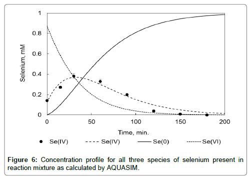 bioremediation-biodegradation-Concentration
