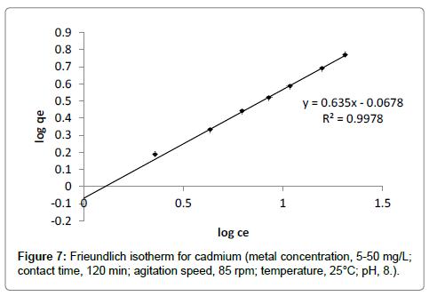 bioremediation-biodegradation-Frieundlich-isotherm